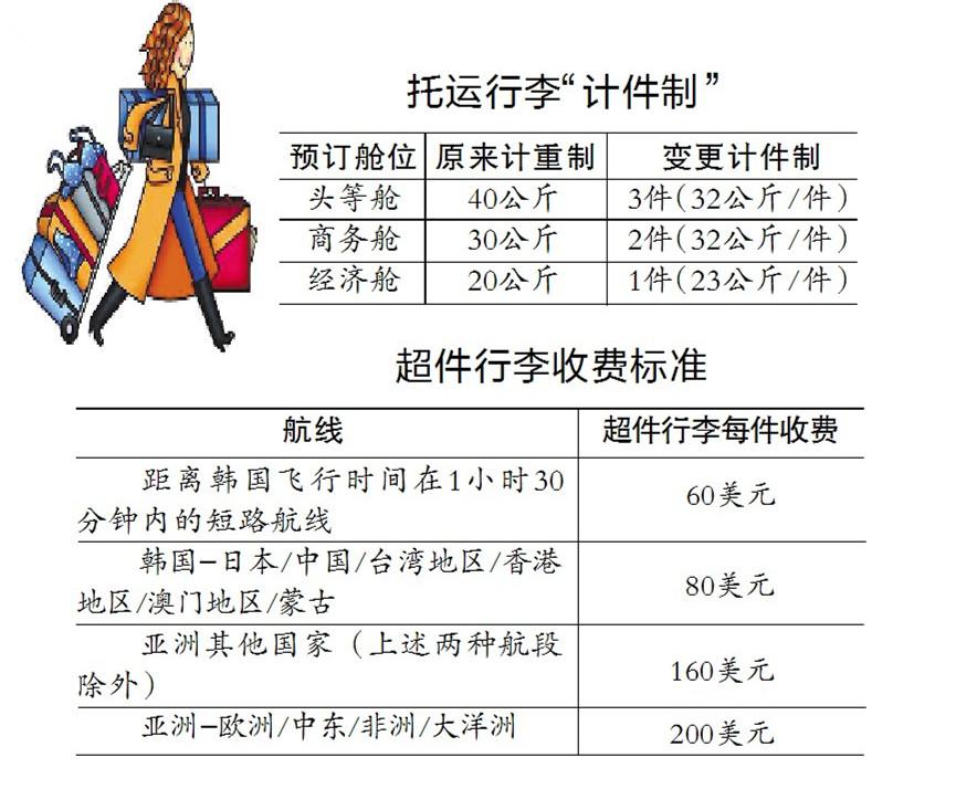 国际航空托运行李,有哪些限制