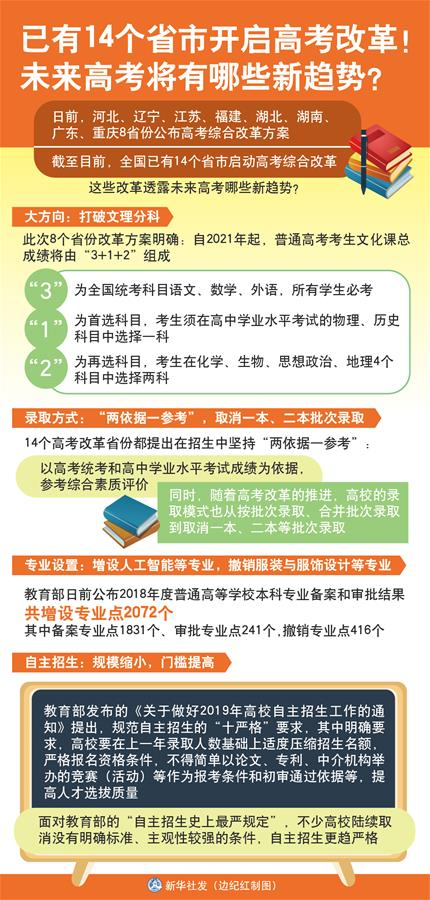 (图表)[新华视点]已有14个省市开启高考改革!未来高考将有哪些新趋势?