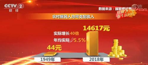 70年中国农民人均增收40倍