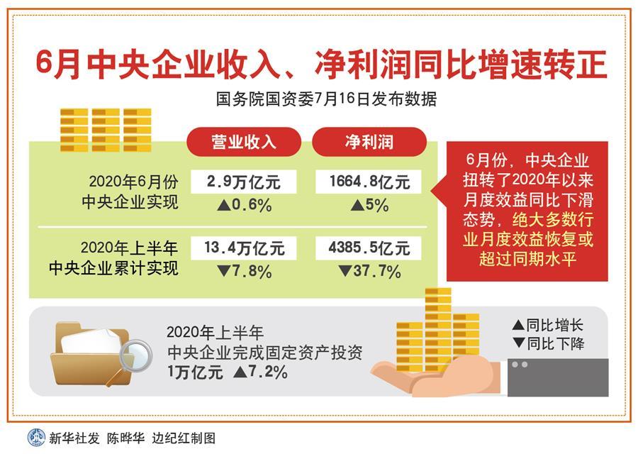 (图表)[国新办发布会]6月中央企业收入、净利润同比增速转正