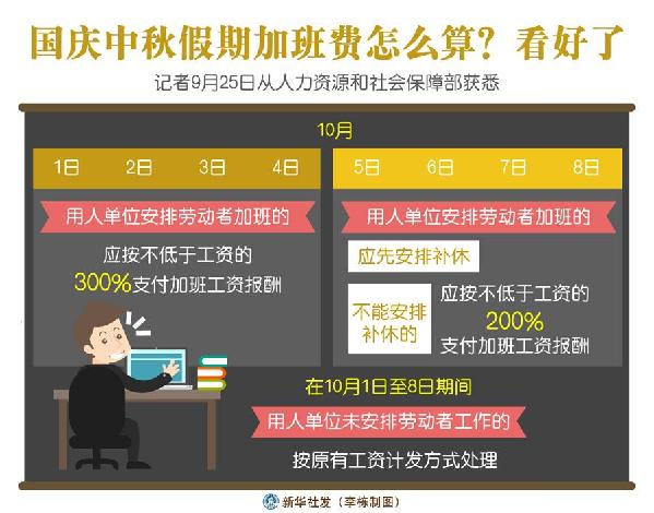(图表)[经济]国庆中秋假期加班费怎么算?看好了