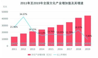 奔向文旅融合的星辰大海——透析2021年文旅产业发展趋势