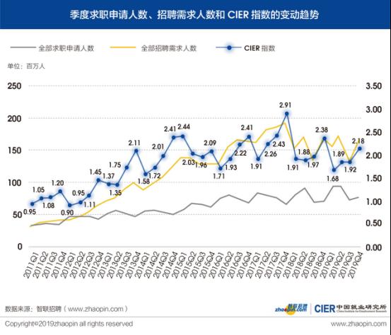 周期趋势延续走低,就业市场趋冷依旧——2019年四季度CIER指数分析及年度简报